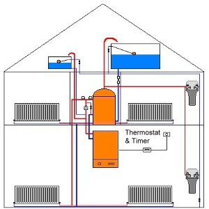 how to add water to heating system