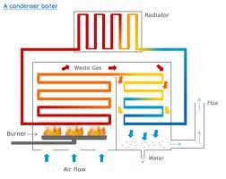 Condensing Boiler Diagram