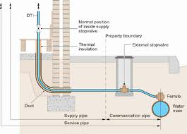 Water Main Diagram