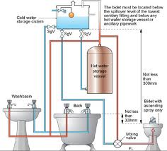 Hot Water Storage System