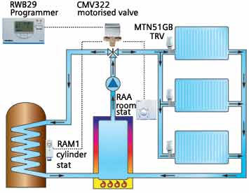 motorised valve diagram motorised valve information, tips and includes the 2 way and the 3 way wiring diagram for 3 port motorised valve at gsmportal.co