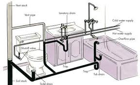 Waste pipe answers size conversions information tips for Second floor bathroom plumbing diagram